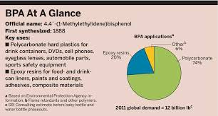 BPA at a glance